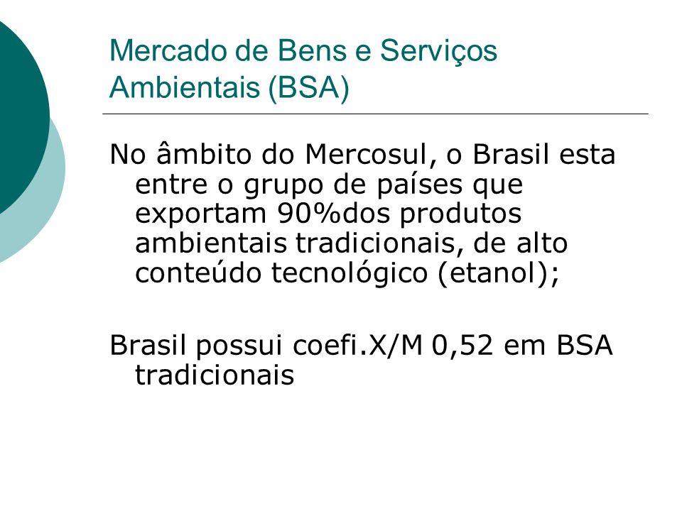 Mercado de Bens e Serviços Ambientais (BSA) No âmbito do Mercosul, o Brasil esta entre o grupo de países que exportam 90%dos produtos ambientais tradicionais, de alto conteúdo tecnológico (etanol); Brasil possui coefi.X/M 0,52 em BSA tradicionais