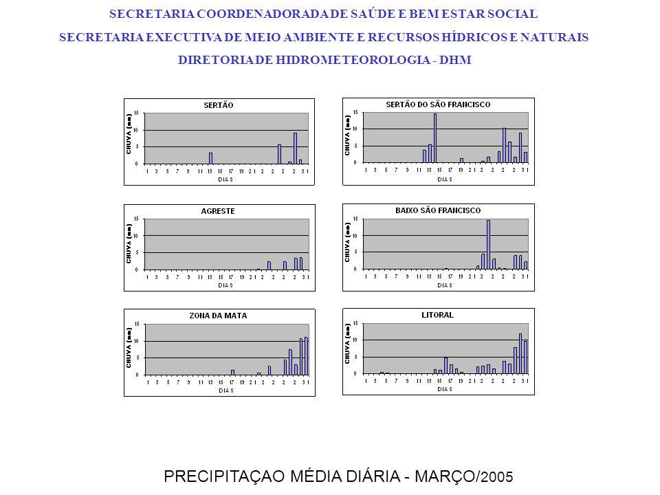 DESVIOS DE PRECIPITAÇÃO PRECIPITAÇÃO E CLIMATOLOGIA ACUMULADAS -25,2% +26,3%-81,2% -52,6% -51,5% -65,1% SERTÃO (S) SERTÃO DO SÃO FRANCISCO (SSF) AGRESTE (A) ZONA DA MATA (ZN) BAIXO SÃO FRANCISCO (BSF) LITORAL (L) PRECIPITAÇÃO ACUMULADA – JANEIRO A MARÇO / 2005 SECRETARIA COORDENADORADA DE SAÚDE E BEM ESTAR SOCIAL SECRETARIA EXECUTIVA DE MEIO AMBIENTE E RECURSOS HÍDRICOS E NATURAIS DIRETORIA DE HIDROMETEOROLOGIA - DHM