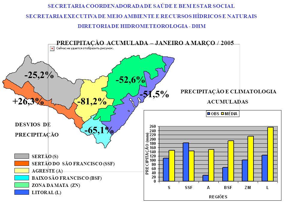 DESVIOS DE PRECIPITAÇÃO PRECIPITAÇÃO E CLIMATOLOGIA ACUMULADAS -25,2% +26,3%-81,2% -52,6% -51,5% -65,1% SERTÃO (S) SERTÃO DO SÃO FRANCISCO (SSF) AGRES