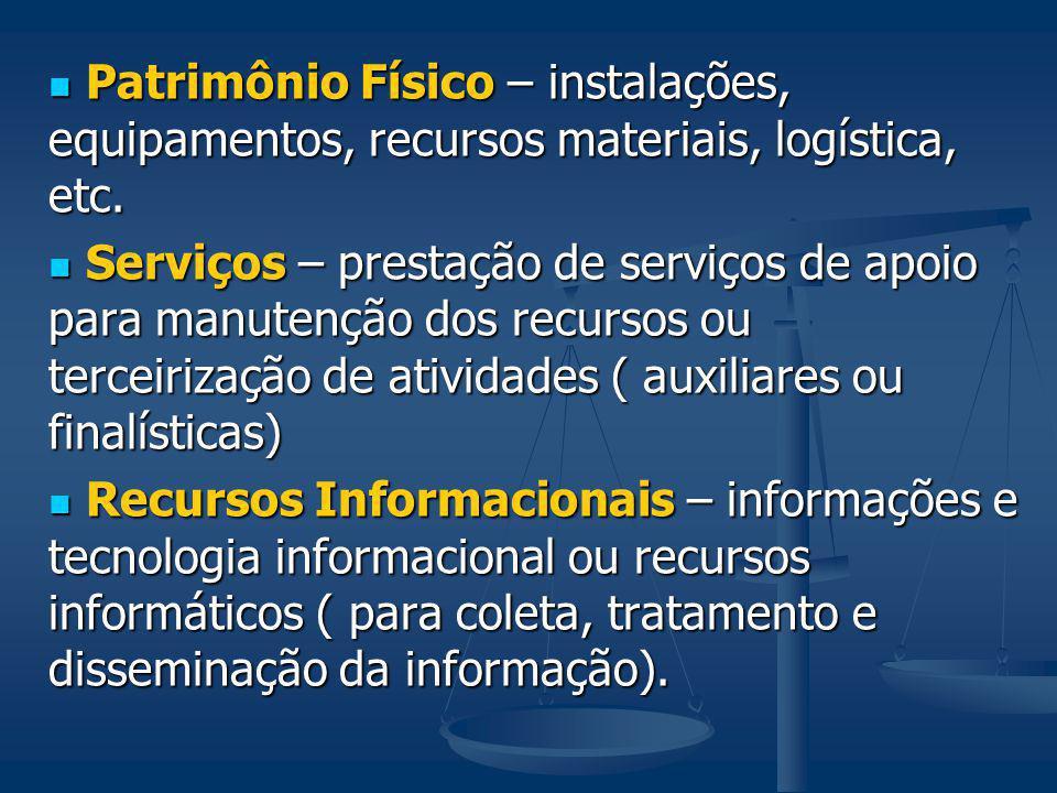 Patrimônio Físico – instalações, equipamentos, recursos materiais, logística, etc. Patrimônio Físico – instalações, equipamentos, recursos materiais,