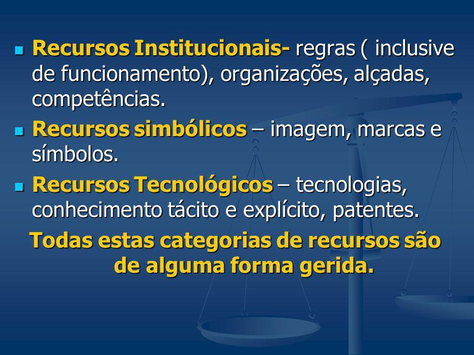 Recursos Institucionais- regras ( inclusive de funcionamento), organizações, alçadas, competências. Recursos Institucionais- regras ( inclusive de fun