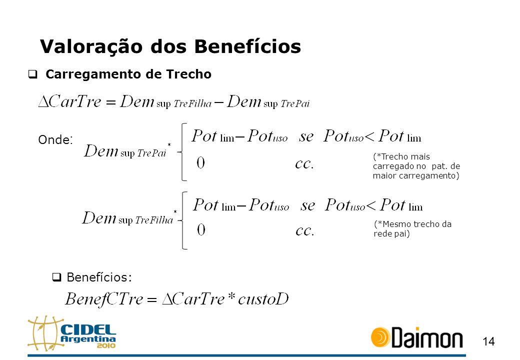 Valoração dos Benefícios 14 Carregamento de Trecho Benefícios: Onde : (*Trecho mais carregado no pat. de maior carregamento) (*Mesmo trecho da rede pa