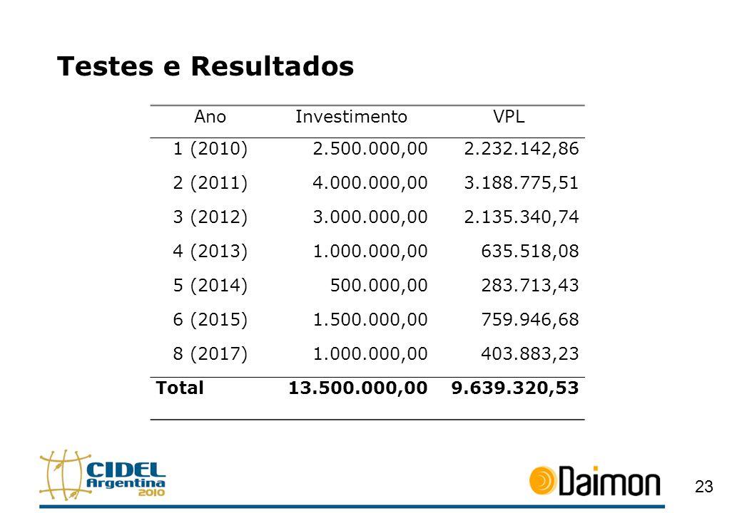 Testes e Resultados 23 AnoInvestimentoVPL 1 (2010)2.500.000,002.232.142,86 2 (2011)4.000.000,003.188.775,51 3 (2012)3.000.000,002.135.340,74 4 (2013)1