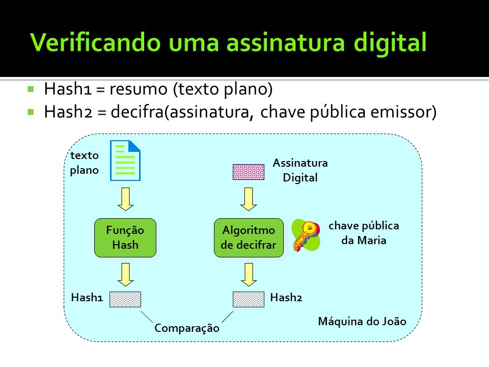 Hash1 = resumo (texto plano) Hash2 = decifra(assinatura, chave pública emissor) Máquina do João texto plano Assinatura Digital Função Hash Função Hash