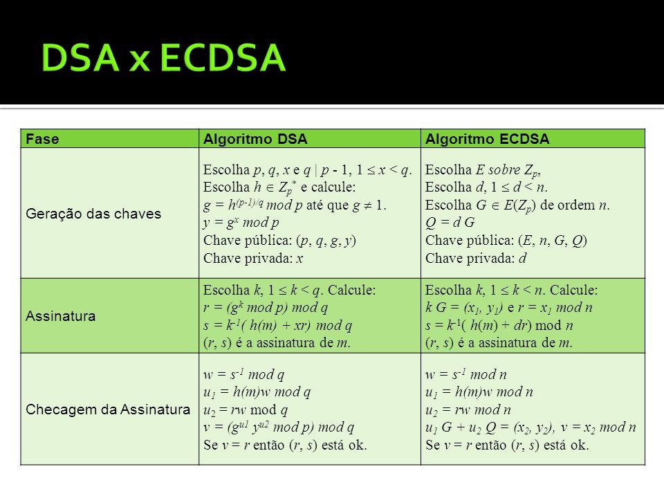 FaseAlgoritmo DSAAlgoritmo ECDSA Geração das chaves Escolha p, q, x e q | p - 1, 1 x < q. Escolha h Z p * e calcule: g = h (p-1)/q mod p até que g 1.