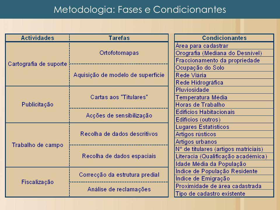 Metodologia: Fases e Condicionantes