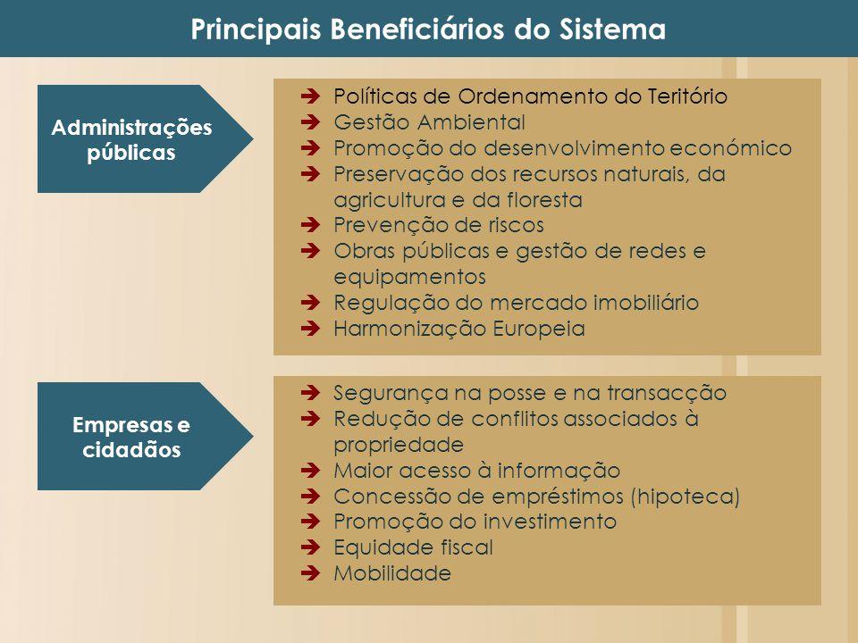 Principais Beneficiários do Sistema Administrações públicas Empresas e cidadãos Segurança na posse e na transacção Redução de conflitos associados à p