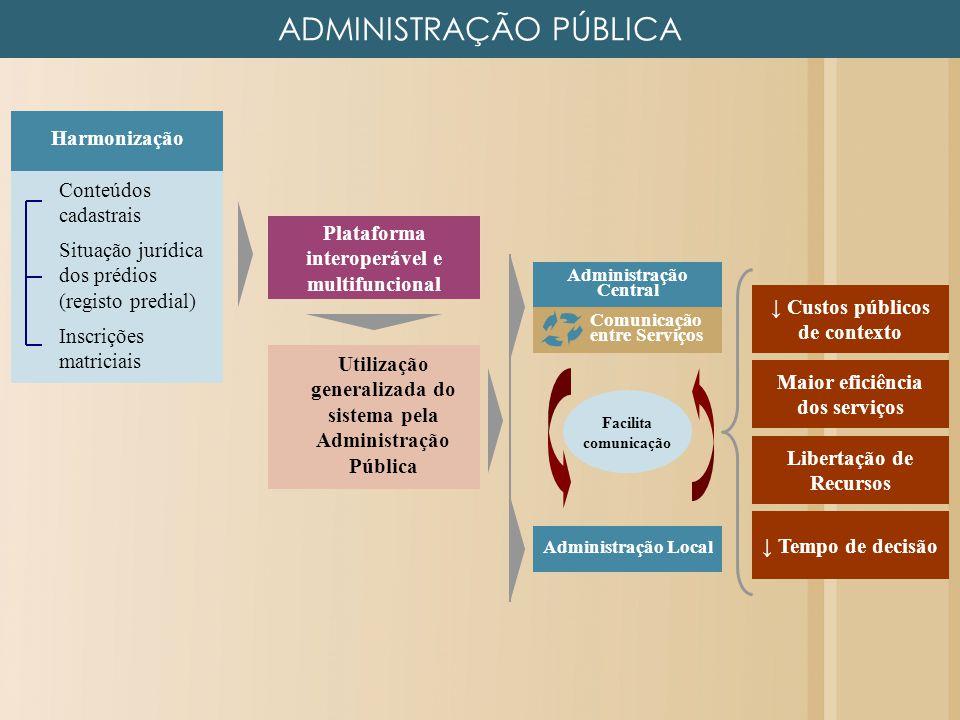 ADMINISTRAÇÃO PÚBLICA Conteúdos cadastrais Situação jurídica dos prédios (registo predial) Inscrições matriciais Harmonização Utilização generalizada