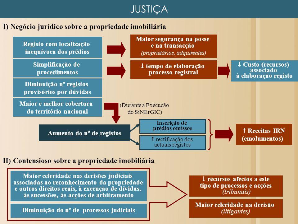 JUSTIÇA Registo com localização inequívoca dos prédios Maior segurança na posse e na transacção (proprietários, adquirentes) Simplificação de procedim