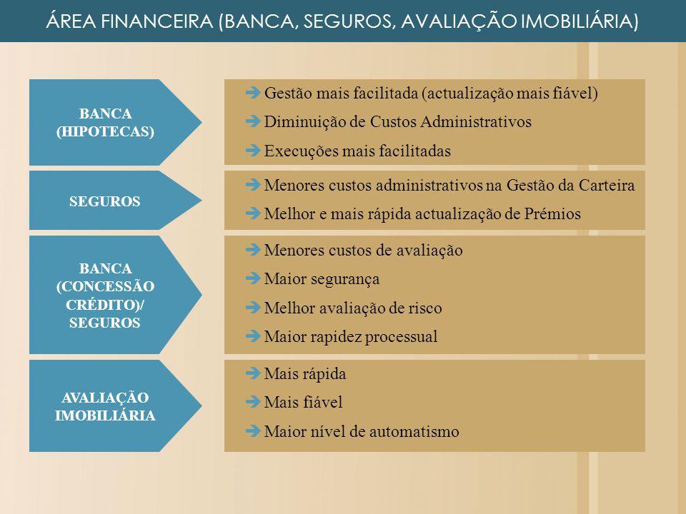 ÁREA FINANCEIRA (BANCA, SEGUROS, AVALIAÇÃO IMOBILIÁRIA) Gestão mais facilitada (actualização mais fiável) Diminuição de Custos Administrativos Execuçõ