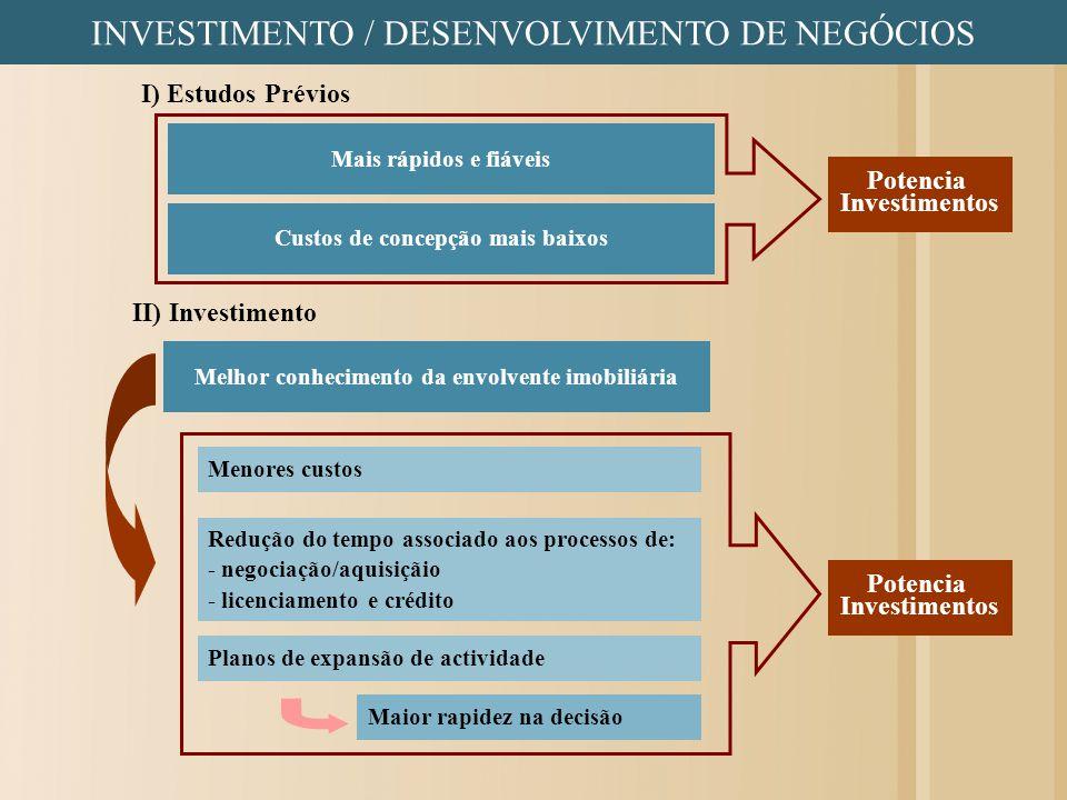 INVESTIMENTO / DESENVOLVIMENTO DE NEGÓCIOS I) Estudos Prévios II) Investimento Planos de expansão de actividade Potencia Investimentos Custos de conce