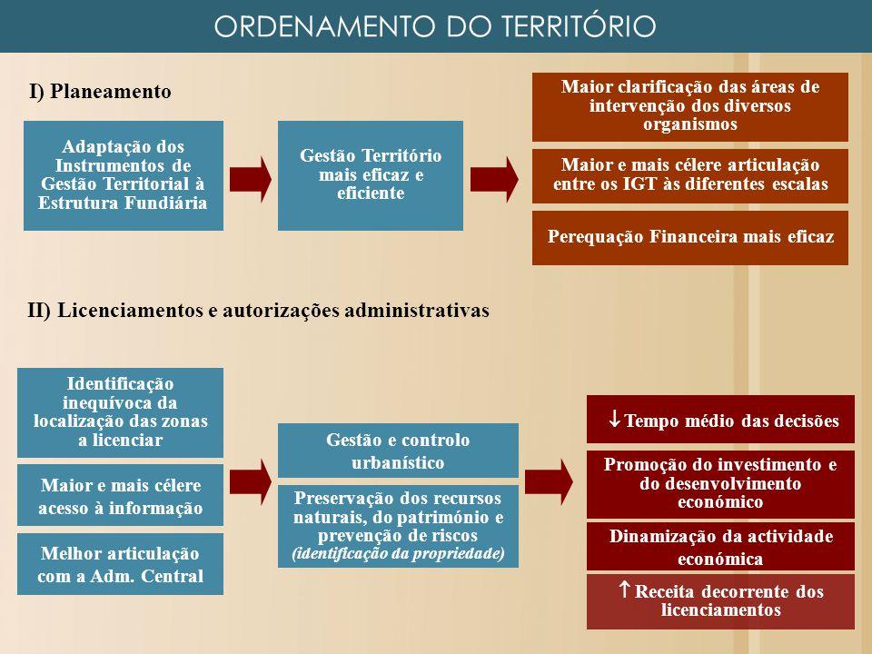 ORDENAMENTO DO TERRITÓRIO Identificação inequívoca da localização das zonas a licenciar Receita decorrente dos licenciamentos Tempo médio das decisões