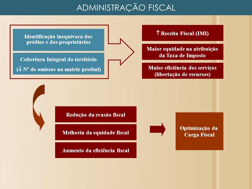 ADMINISTRAÇÃO FISCAL Receita Fiscal (IMI) Maior eficiência dos serviços (libertação de recursos) Cobertura Integral do território ( Nº de omissos na m
