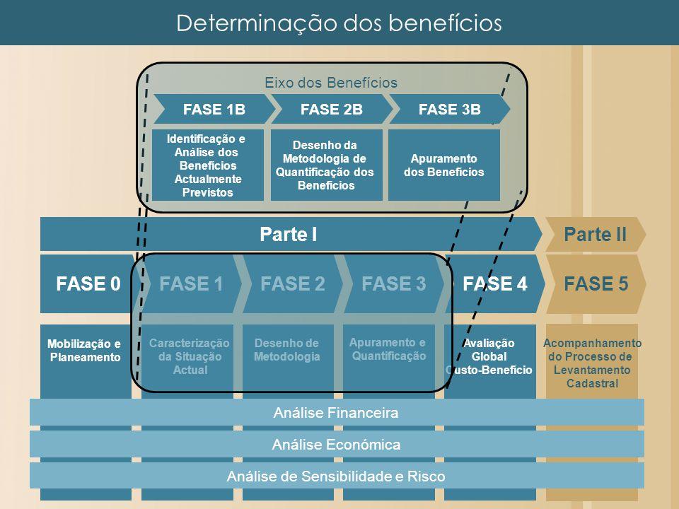 Mobilização e Planeamento Caracterização da Situação Actual Desenho de Metodologia Avaliação Global Custo-Benefício Acompanhamento do Processo de Leva