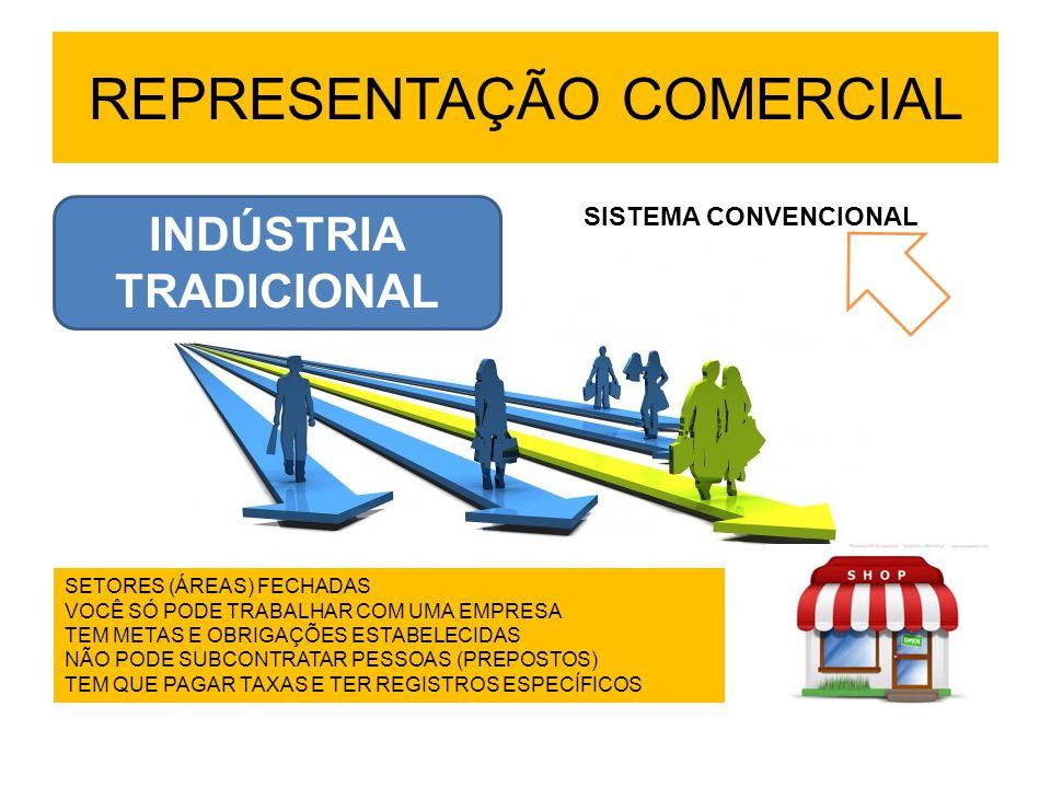 REPRESENTAÇÃO COMERCIAL INDÚSTRIA TRADICIONAL SETORES (ÁREAS) FECHADAS VOCÊ SÓ PODE TRABALHAR COM UMA EMPRESA TEM METAS E OBRIGAÇÕES ESTABELECIDAS NÃO PODE SUBCONTRATAR PESSOAS (PREPOSTOS) TEM QUE PAGAR TAXAS E TER REGISTROS ESPECÍFICOS SISTEMA CONVENCIONAL
