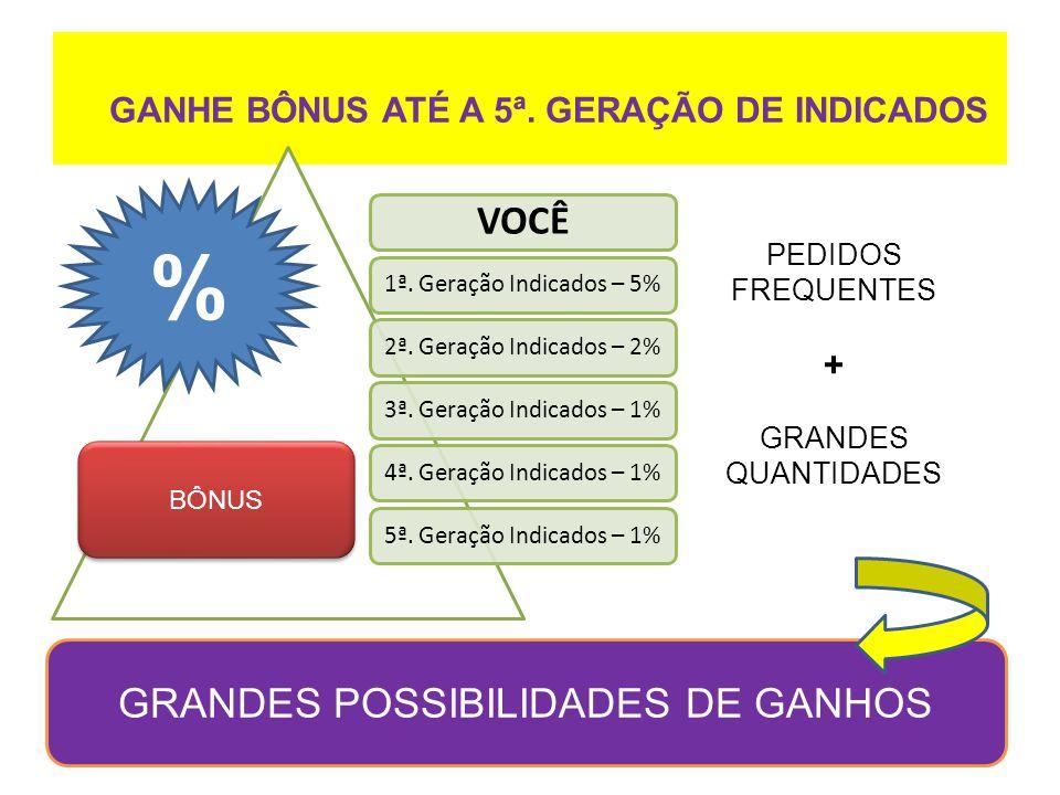 GANHE BÔNUS ATÉ A 5ª. GERAÇÃO DE INDICADOS VOCÊ 1ª. Geração Indicados – 5%2ª. Geração Indicados – 2%3ª. Geração Indicados – 1%4ª. Geração Indicados –