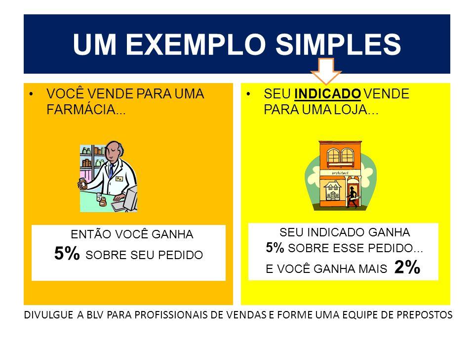 UM EXEMPLO SIMPLES VOCÊ VENDE PARA UMA FARMÁCIA...