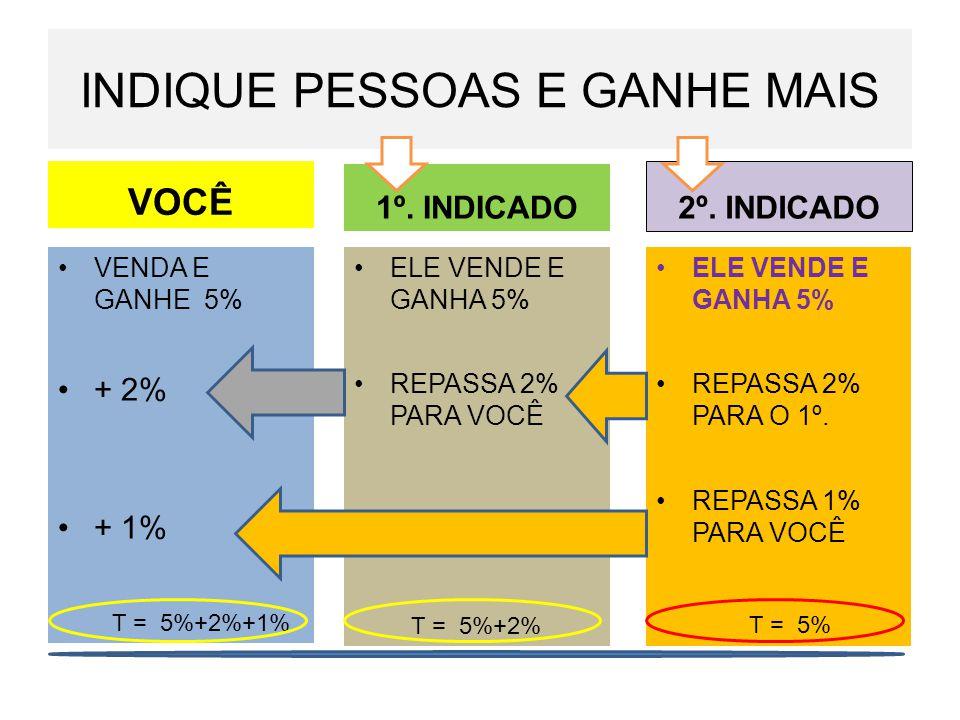 INDIQUE PESSOAS E GANHE MAIS VOCÊ VENDA E GANHE 5% + 2% + 1% 2º.