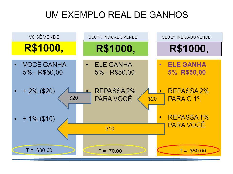 UM EXEMPLO REAL DE GANHOS R$1000, VOCÊ GANHA 5% - R$50,00 + 2% ($20) + 1% ($10) R$1000, ELE GANHA 5% R$50,00 REPASSA 2% PARA O 1º. REPASSA 1% PARA VOC