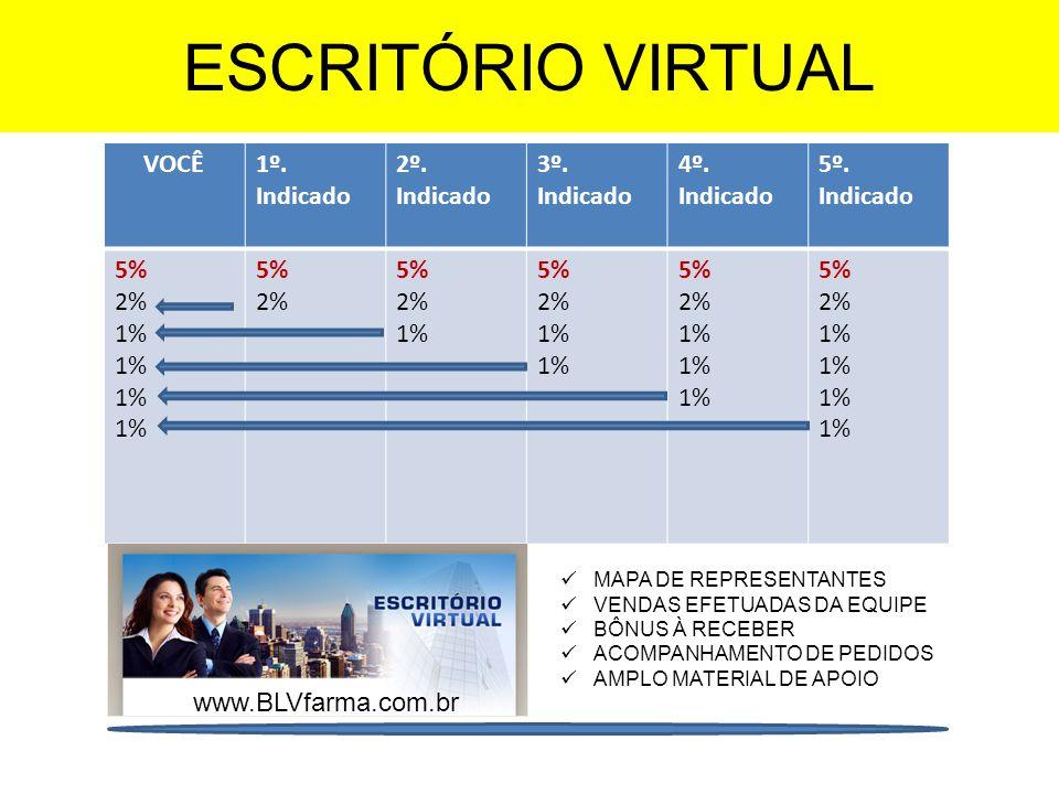 ESCRITÓRIO VIRTUAL VOCÊ1º. Indicado 2º. Indicado 3º. Indicado 4º. Indicado 5º. Indicado 5% 2% 1% 5% 2% 5% 2% 1% 5% 2% 1% 5% 2% 1% 5% 2% 1% MAPA DE REP