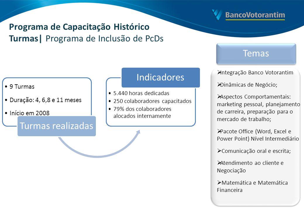 Programa de Capacitação Histórico Turmas| Programa de Inclusão de PcDs 9 Turmas Duração: 4, 6,8 e 11 meses Início em 2008 Turmas realizadas 5.440 hora