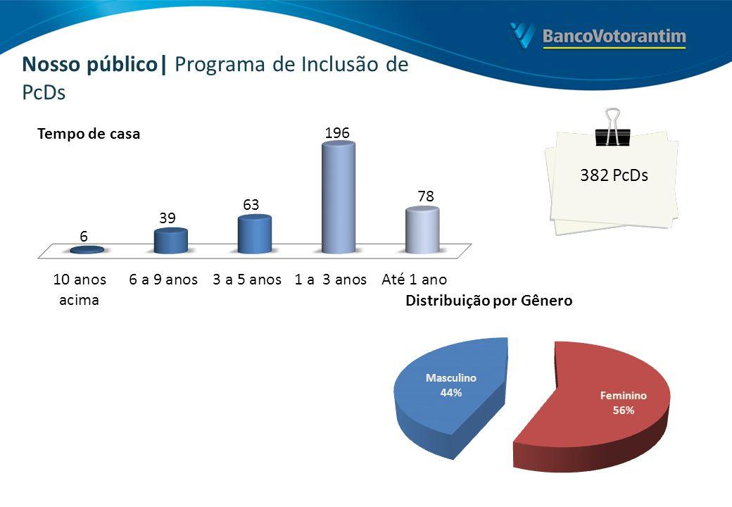 Nosso público| Programa de Inclusão de PcDs Tempo de casa Distribuição por Gênero 382 PcDs