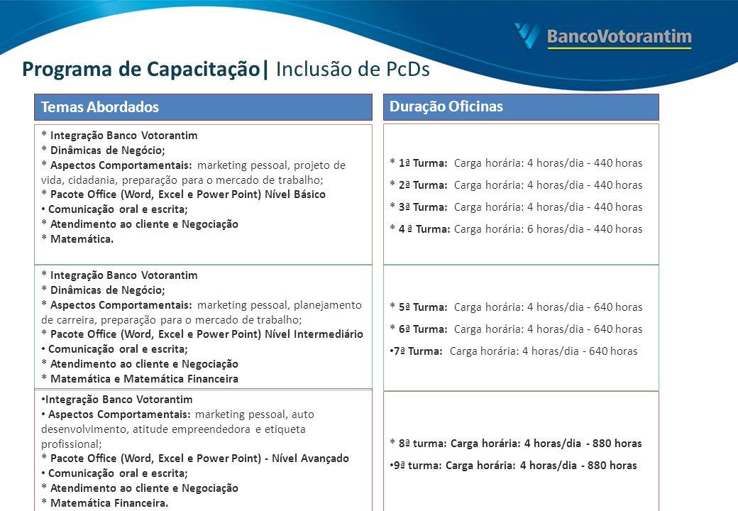 Programa de Capacitação| Inclusão de PcDs * Integração Banco Votorantim * Dinâmicas de Negócio; * Aspectos Comportamentais: marketing pessoal, projeto