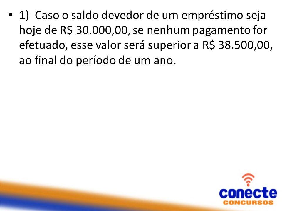 1) Caso o saldo devedor de um empréstimo seja hoje de R$ 30.000,00, se nenhum pagamento for efetuado, esse valor será superior a R$ 38.500,00, ao fina