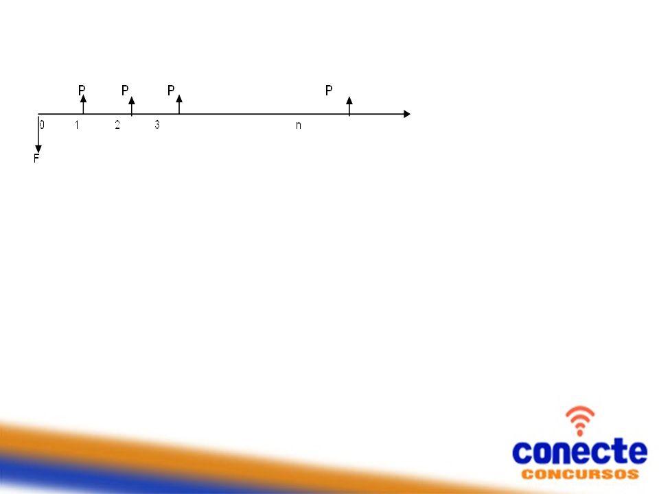 2) Um empréstimo de R$ 20.000,00 foi concedido à taxa de juros compostos de 6% ao mês.