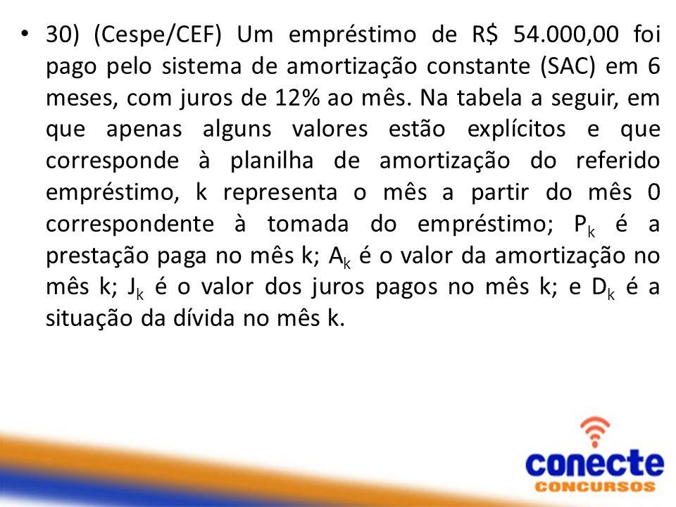 30) (Cespe/CEF) Um empréstimo de R$ 54.000,00 foi pago pelo sistema de amortização constante (SAC) em 6 meses, com juros de 12% ao mês. Na tabela a se
