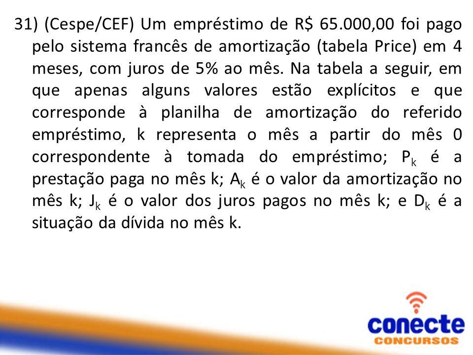 31) (Cespe/CEF) Um empréstimo de R$ 65.000,00 foi pago pelo sistema francês de amortização (tabela Price) em 4 meses, com juros de 5% ao mês. Na tabel