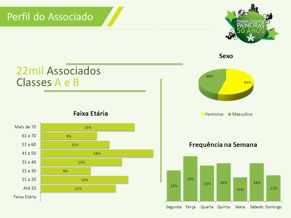 Perfil do Associado 22mil Associados Classes A e B