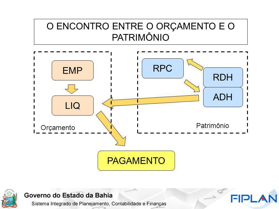 O ENCONTRO ENTRE O ORÇAMENTO E O PATRIMÔNIO RPC RDH EMP LIQ PAGAMENTO Orçamento Patrimônio ADH
