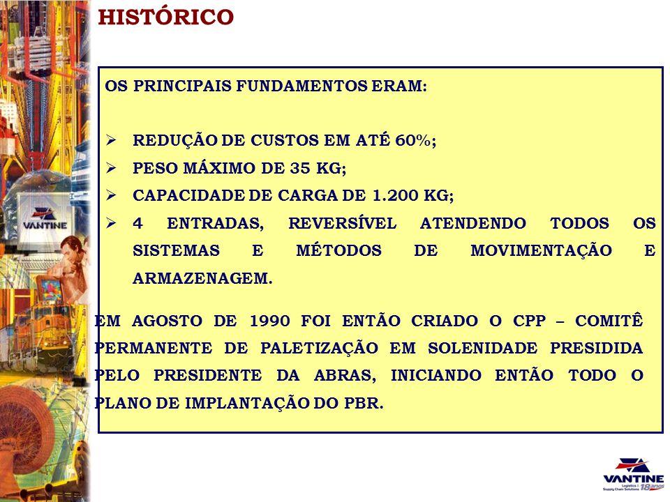 HISTÓRICO OS PRINCIPAIS FUNDAMENTOS ERAM: REDUÇÃO DE CUSTOS EM ATÉ 60%; PESO MÁXIMO DE 35 KG; CAPACIDADE DE CARGA DE 1.200 KG; 4 ENTRADAS, REVERSÍVEL