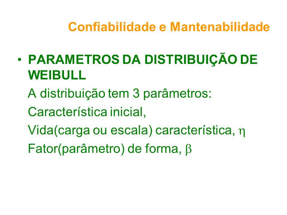 Confiabilidade e Mantenabilidade PARAMETROS DA DISTRIBUIÇÃO DE WEIBULL A distribuição tem 3 parâmetros: Característica inicial, Vida(carga ou escala) característica, Fator(parâmetro) de forma,