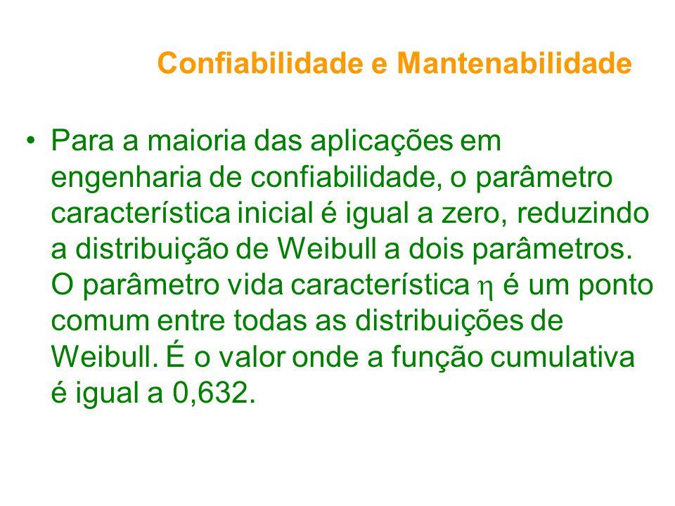 Confiabilidade e Mantenabilidade Para a maioria das aplicações em engenharia de confiabilidade, o parâmetro característica inicial é igual a zero, reduzindo a distribuição de Weibull a dois parâmetros.