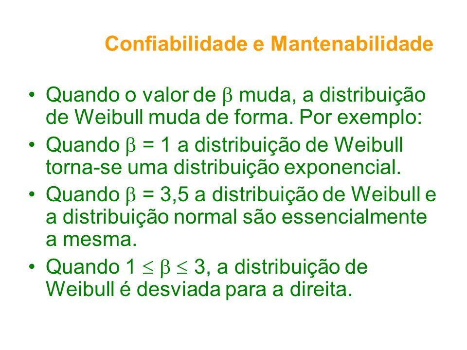 Confiabilidade e Mantenabilidade Quando o valor de muda, a distribuição de Weibull muda de forma. Por exemplo: Quando = 1 a distribuição de Weibull to