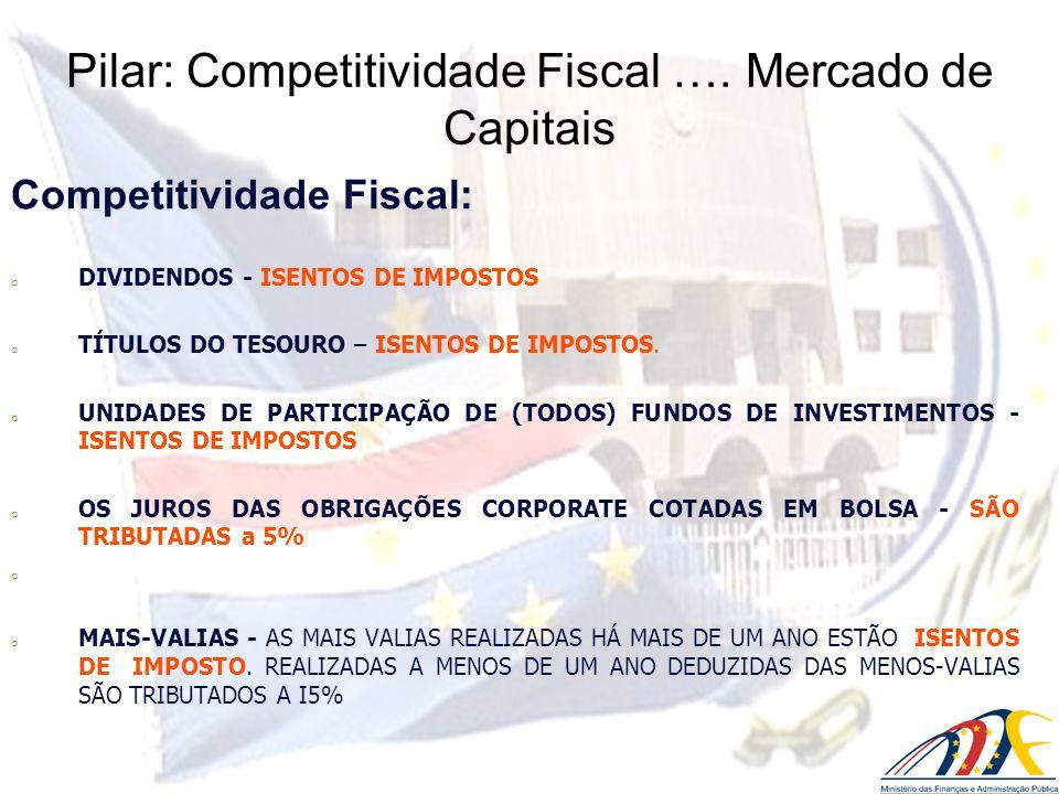 Competitividade Fiscal: o DIVIDENDOS - ISENTOS DE IMPOSTOS o TÍTULOS DO TESOURO – ISENTOS DE IMPOSTOS. o UNIDADES DE PARTICIPAÇÃO DE (TODOS) FUNDOS DE