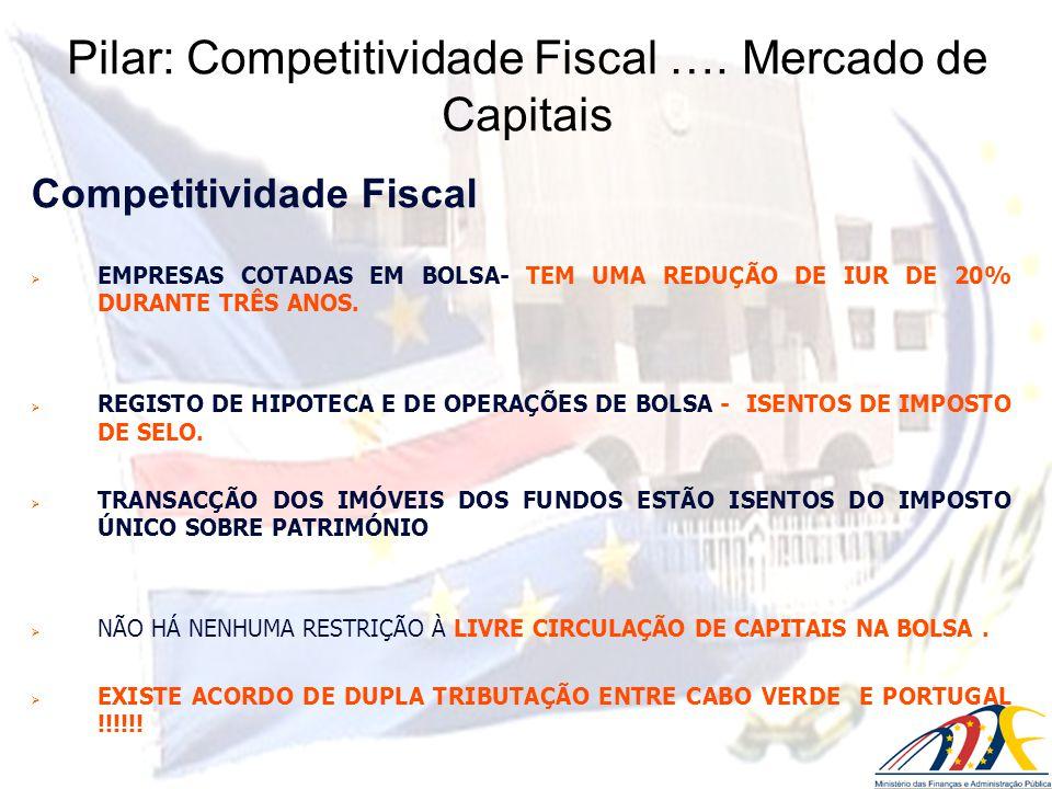 Competitividade Fiscal EMPRESAS COTADAS EM BOLSA- TEM UMA REDUÇÃO DE IUR DE 20% DURANTE TRÊS ANOS. REGISTO DE HIPOTECA E DE OPERAÇÕES DE BOLSA - ISENT