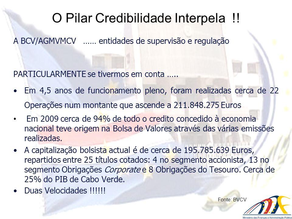 O Pilar Credibilidade Interpela !! A BCV/AGMVMCV …… entidades de supervisão e regulação PARTICULARMENTE se tivermos em conta ….. Em 4,5 anos de funcio
