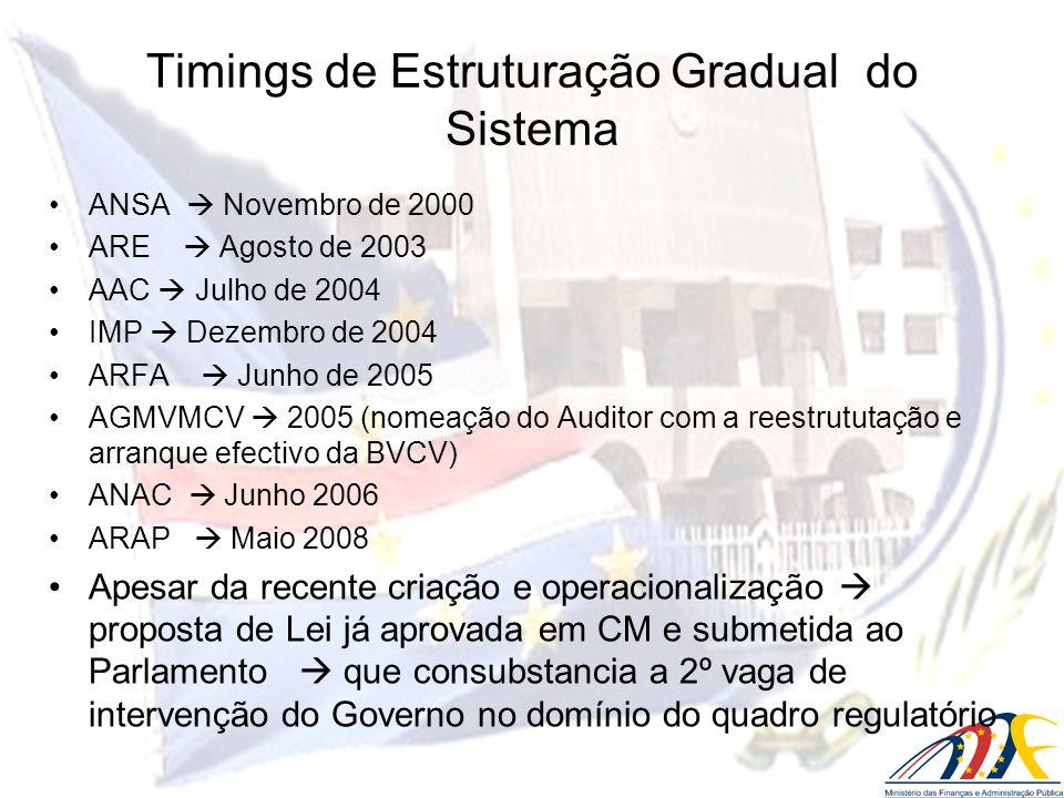 Timings de Estruturação Gradual do Sistema ANSA Novembro de 2000 ARE Agosto de 2003 AAC Julho de 2004 IMP Dezembro de 2004 ARFA Junho de 2005 AGMVMCV