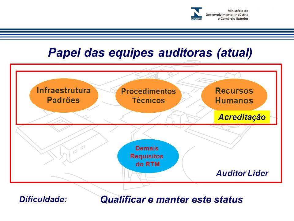Marca do evento Papel das equipes auditoras (atual) Infraestrutura Padrões Procedimentos Técnicos Recursos Humanos Demais Requisitos do RTM Especialista Auditor Líder Dificuldade: Qualificar e manter este status Acreditação