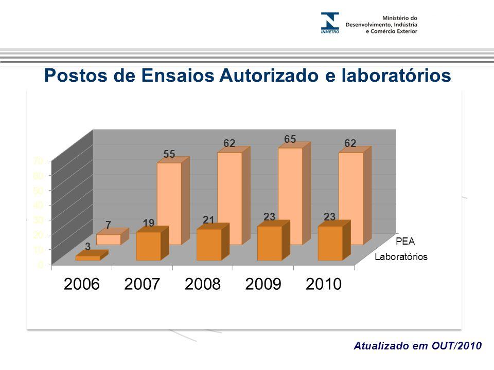 Marca do evento Atualizado em OUT/2010 Postos de Ensaios Autorizado e laboratórios