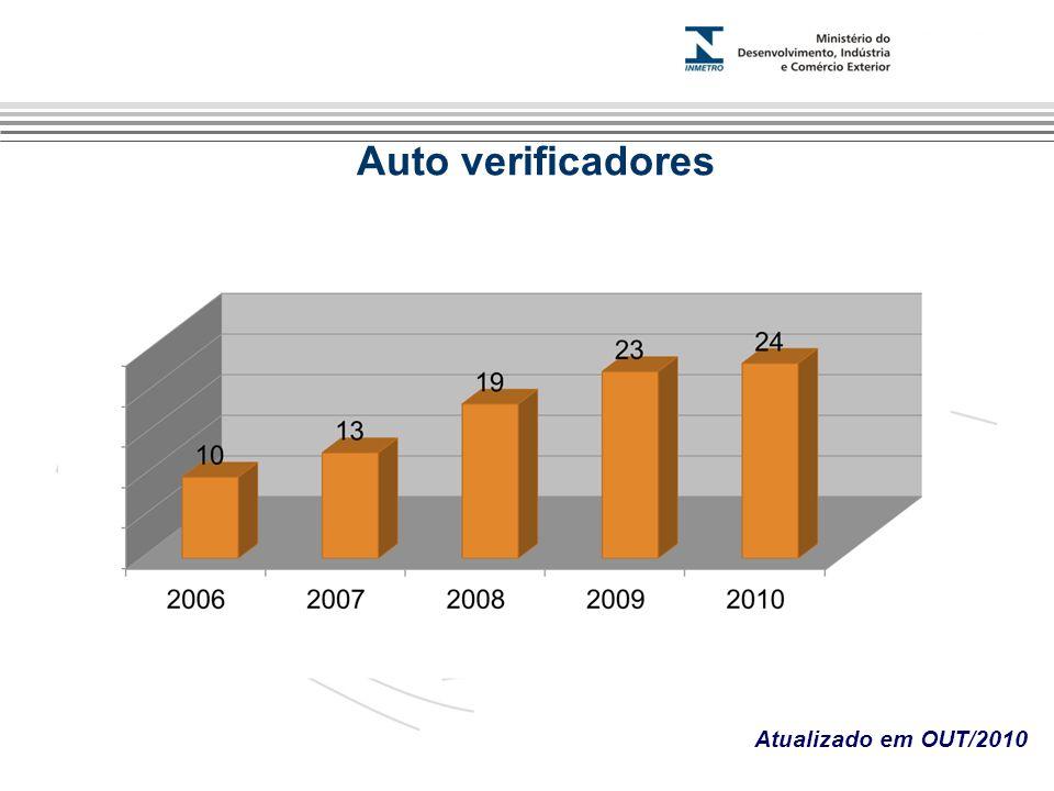 Marca do evento Atualizado em OUT/2010 Auto verificadores