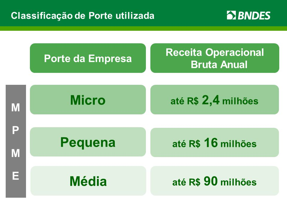 Ambiente de Negócios Parceiros 54 mil Fornecedores credenciados 231 mil produtos 637 mil Compradores MPMEs R$ 35,7 bilhões de crédito pré-aprovado Cartão BNDES