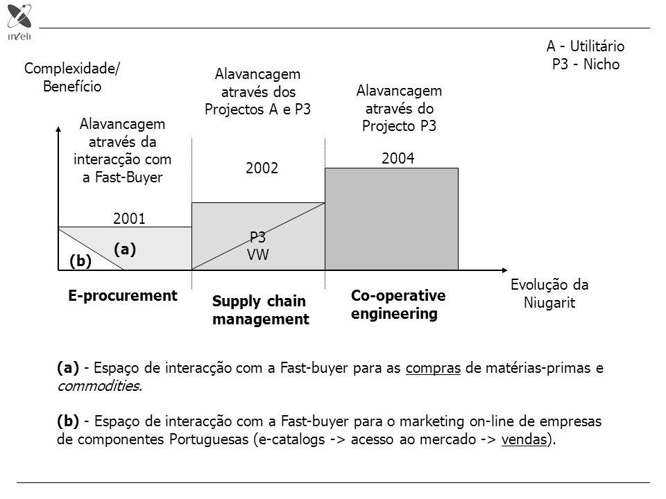Evolução da Niugarit P3 VW Alavancagem através dos Projectos A e P3 Alavancagem através do Projecto P3 (a) Complexidade/ Benefício E-procurement Suppl