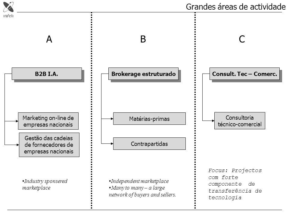 Grandes áreas de actividade Brokerage estruturado Matérias-primas Contrapartidas B2B I.A. Gestão das cadeias de fornecedores de empresas nacionais Mar