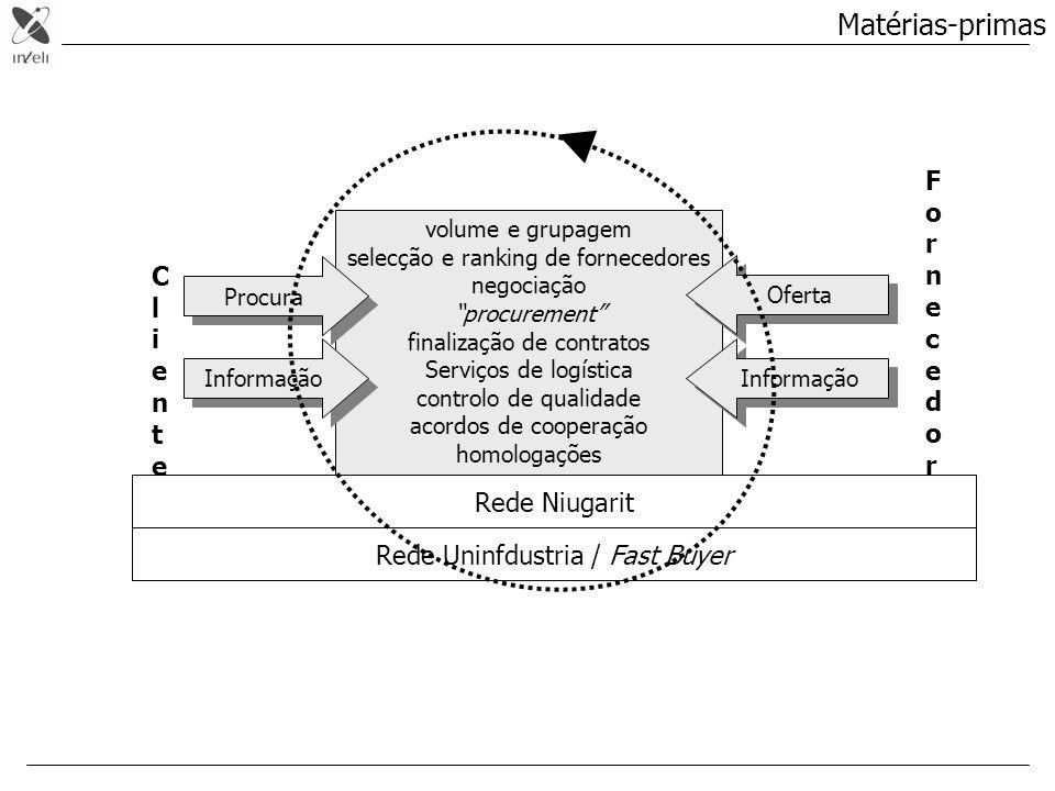 volume e grupagem selecção e ranking de fornecedores negociação procurement finalização de contratos Serviços de logística controlo de qualidade acord
