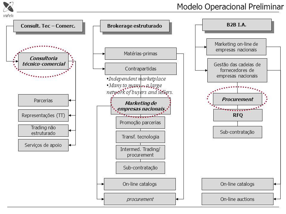 Consult. Tec – Comerc. Brokerage estruturado Consultoria técnico-comercial Parcerias Matérias-primas Contrapartidas Promoção parcerias Intermed. Tradi