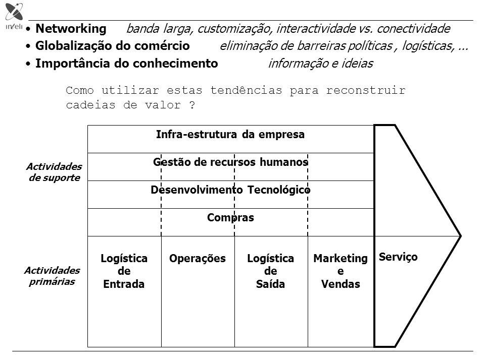 Logística de Entrada OperaçõesLogística de Saída Marketing e Vendas Compras Desenvolvimento Tecnológico Gestão de recursos humanos Infra-estrutura da